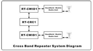 Radio Tone Morse Code CWID repeater controller RT CWID1 ( User